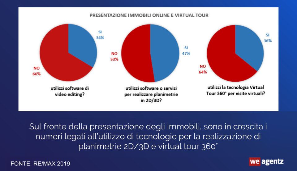virtual-tour-realta-virtuale-360-video-editing-planimetrie-statistiche-italia