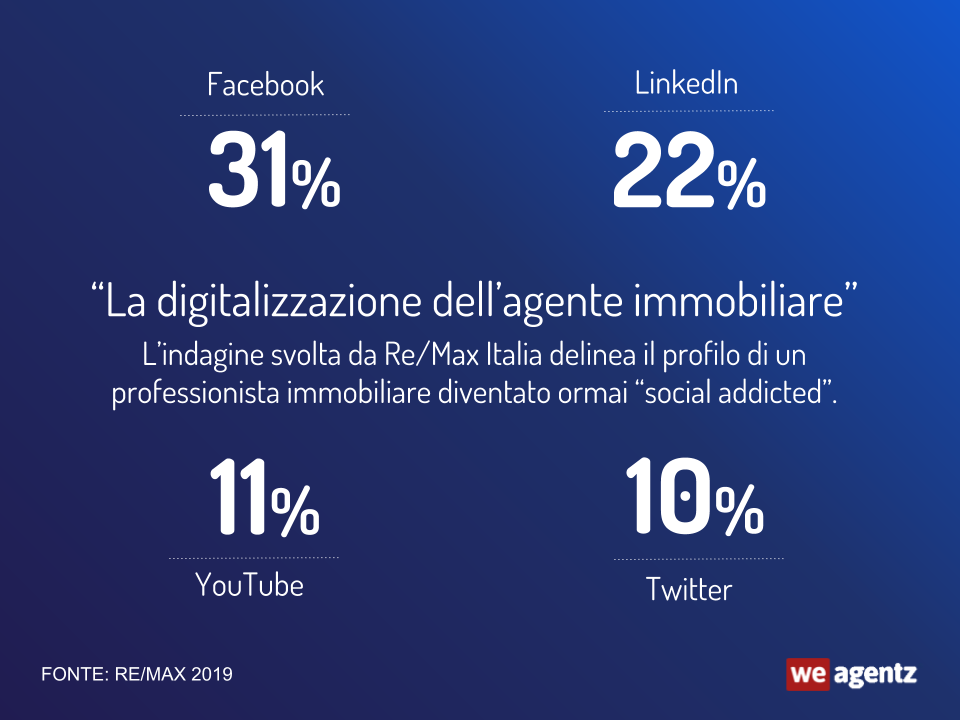 digitalizzazione-agente-immobiliare-social-youtube-twitter-linkedin-facebook